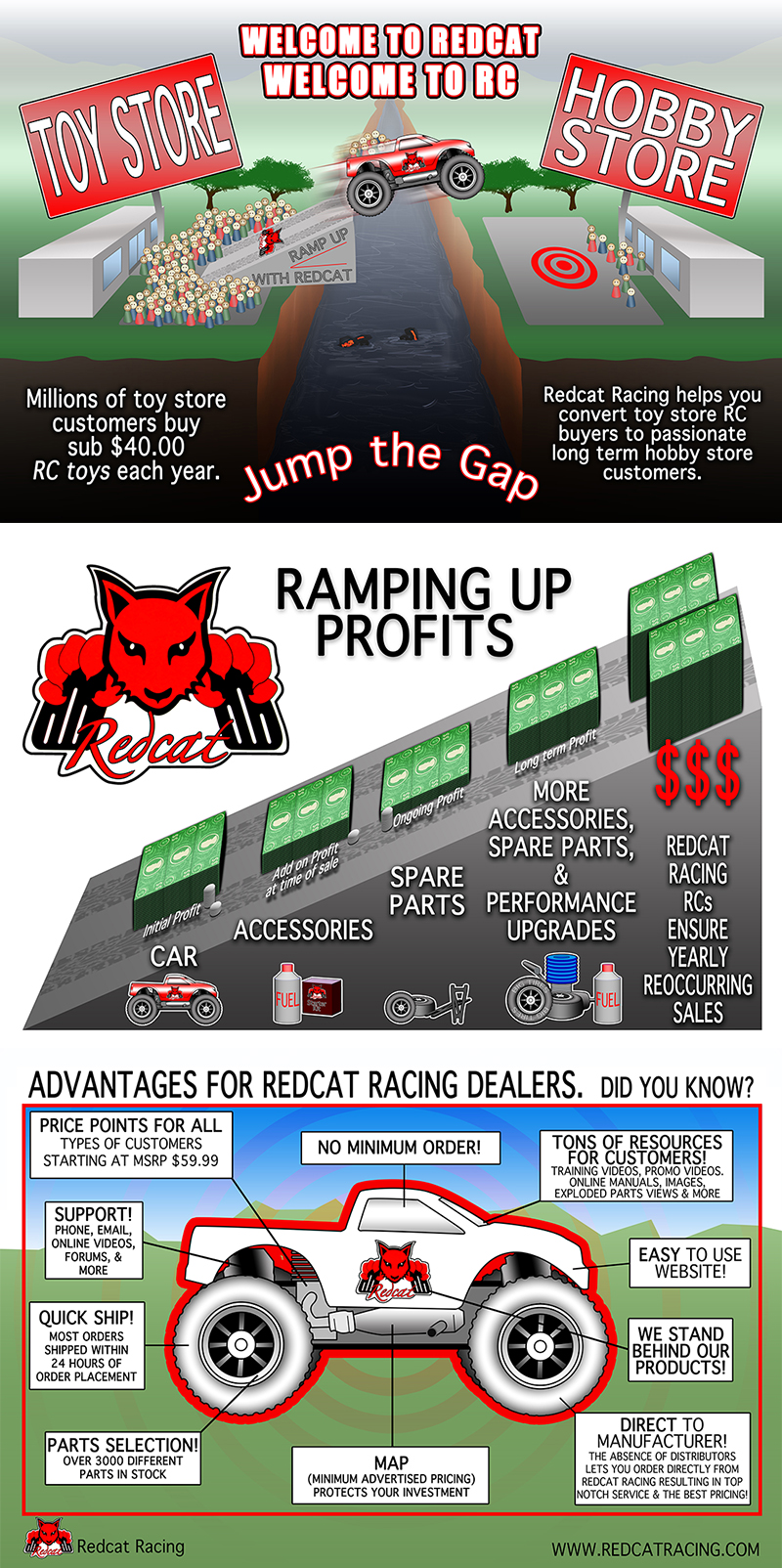 Redcat Racing Deal Infographic Image