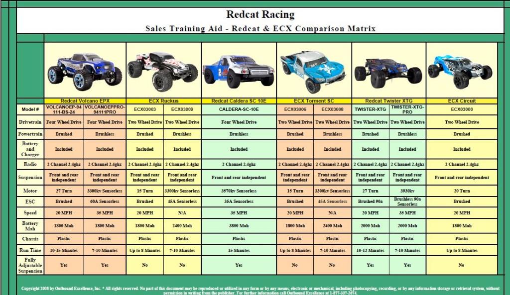 Redcat Racing vs. ECX Comparsion Matrix Image